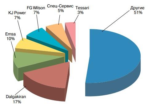 Соотношение количества ДГУ средней мощности (250-550) кВА, поставленных на украинский рынок в 2016 году