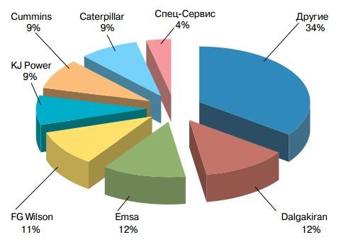 Соотношение количества ДГУ большой мощности (свыше 550 кВА), поставленных на украинский рынок в 2016 году