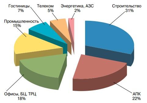 Распределение поставок ДГУ средней мощности (250–550 кВА) в 2016 году по сферам деятельности (в количественном исчислении)