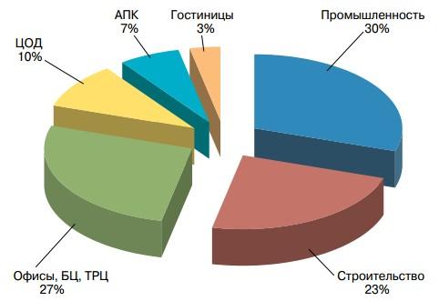 Распределение поставок ДГУ большой мощности (свыше 550 кВА) в 2016 году по сферам деятельности (в количественном исчислении)
