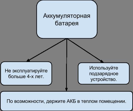 Требования к АКБ при зимней эксплуатации дизельного генератора